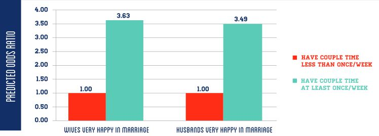National Marriage Project Graph